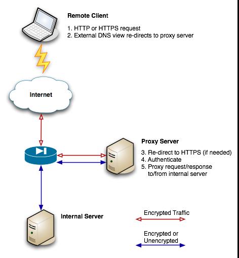 LÝ MINH PHƯƠNG: Reverse Proxy With Apache