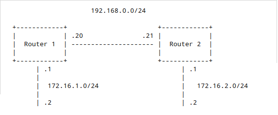 Configuring routing protocols with Quagga - root@opentodo#