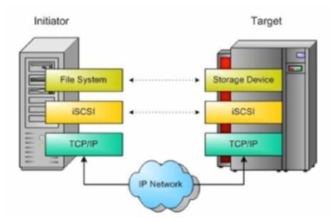 Setup iSCSI Target & Initiator on CentOS 6 - root@opentodo#