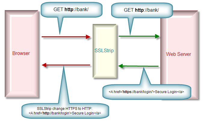 Enable HTTP Strict Transport Security in Apache & Nginx | [P